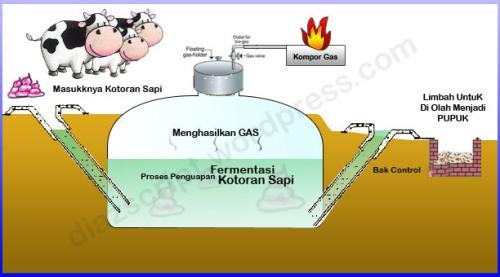 Biogas adalah gas-gas yang dihasilkan dari proses penguraian anaerob (tanpa udara) atau fermentasi dari material organik seperti kotoran hewan, lumpur kotoran, sampah padat, atau sampah terurasi secara bio. Gas utama dari proses biogas terdiri dari methane dan CO2.