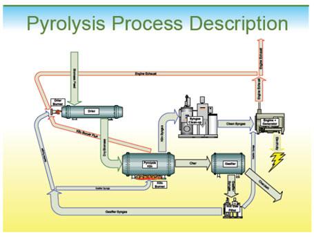Teknologi Pyrolysis.