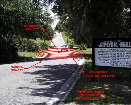 Spook Hill adalah sebuah wilayah berbukit di Lake Wales, Florida, dimana bila kamu memberhentikan kendaraan di bawah bukit maka kendaraan itu akan pelan-pelan meluncur naik ke atas bukit!